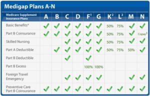 medicare supplement plans chart