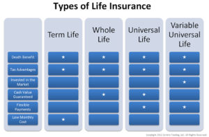 types of life insurance graphic